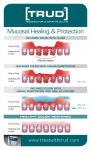 Mucosa Healing & Protection {GIF}